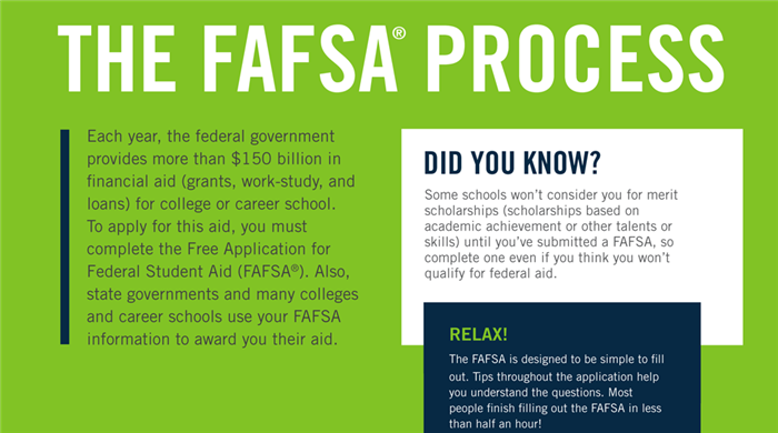 The FAFSA Process